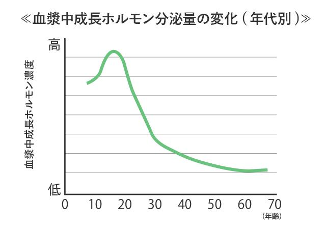 ホルモン 成長 成長ホルモンの増やし方